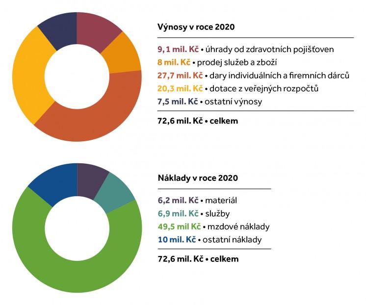 Vklady a výnosy 2020